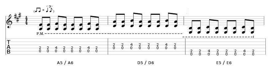 Gitaarles Achterhoek rock, normaal Oerend Hard couplet akkoorden