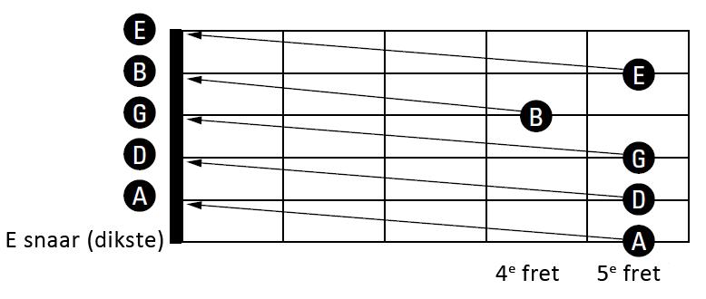 gitaar stemmen methode