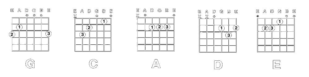 gitaar leraar-zevenaar-basis-akkoorden-gitaar